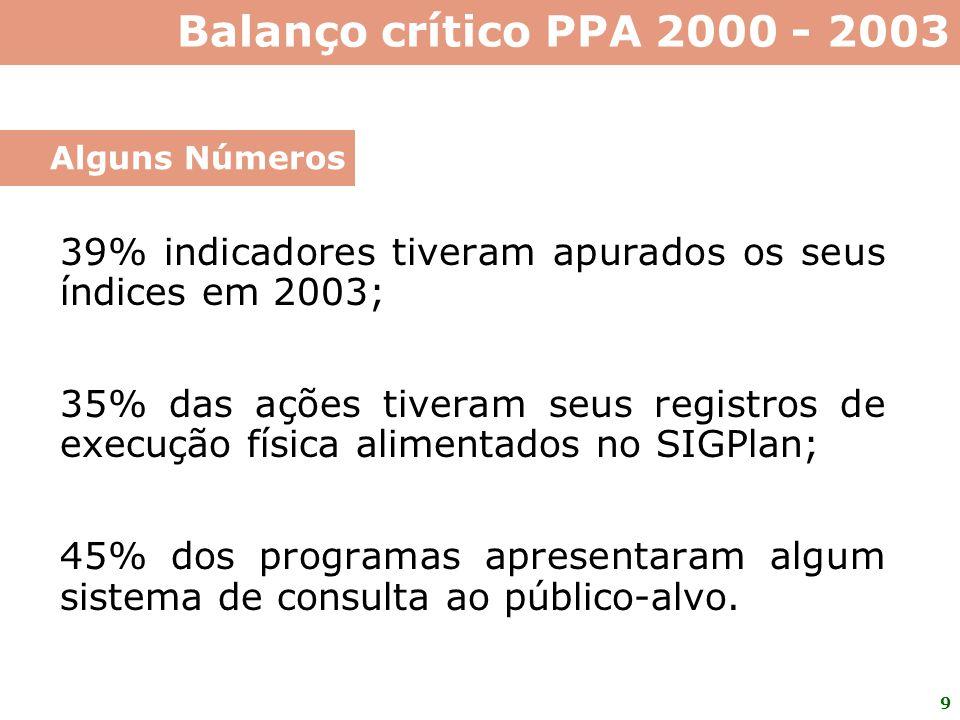 10 Participação da sociedade; Novo modelo de gestão; Sistema de monitoramento e avaliação; Avaliação de programas selecionados.