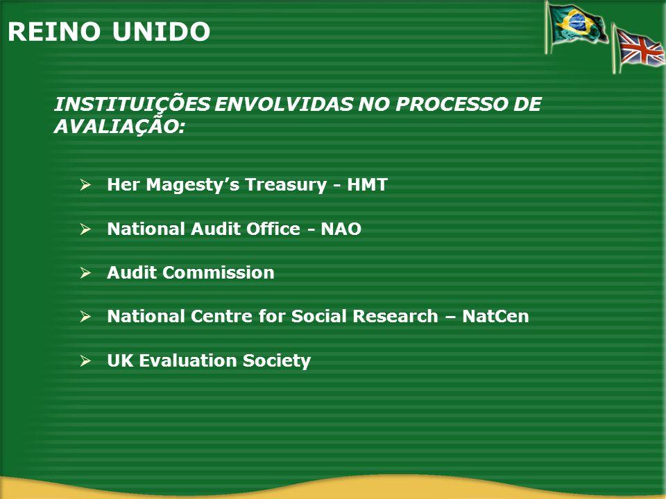 REINO UNIDO HMT: Órgão central do poder executivo.