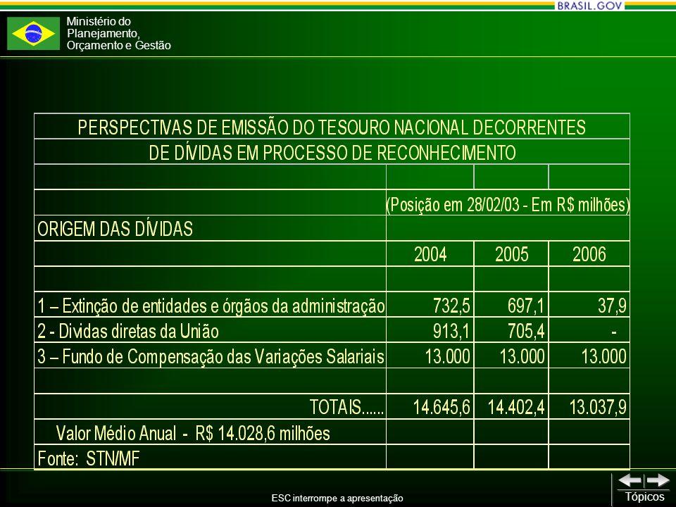 Ministério do Planejamento, Orçamento e Gestão ESC interrompe a apresentação Tópicos