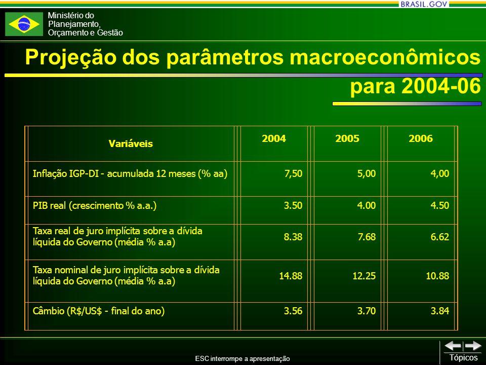 Ministério do Planejamento, Orçamento e Gestão ESC interrompe a apresentação Tópicos Projeção dos parâmetros macroeconômicos para 2004-06