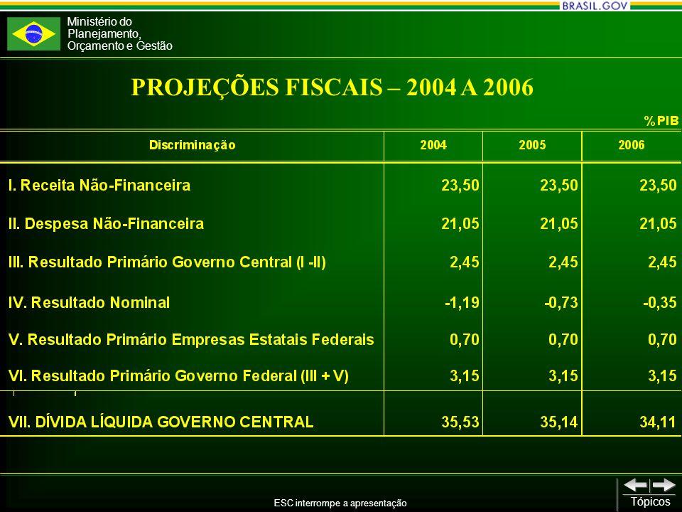Ministério do Planejamento, Orçamento e Gestão ESC interrompe a apresentação Tópicos Anexo de Prioridades e Metas: Os programas e ações prioritárias não constam do Projeto de Lei de Diretrizes Orçamentárias, uma vez que serão apresentados, respectivamente, na Proposta Orçamentária da União para 2004 e na proposta do Plano Plurianual para o período 2004 – 2007.