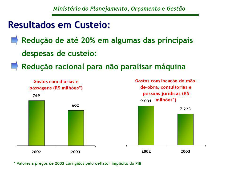 Ministério do Planejamento, Orçamento e Gestão Redução de até 20% em algumas das principais despesas de custeio: Redução racional para não paralisar máquina Resultados em Custeio: * Valores a preços de 2003 corrigidos pelo deflator implícito do PIB