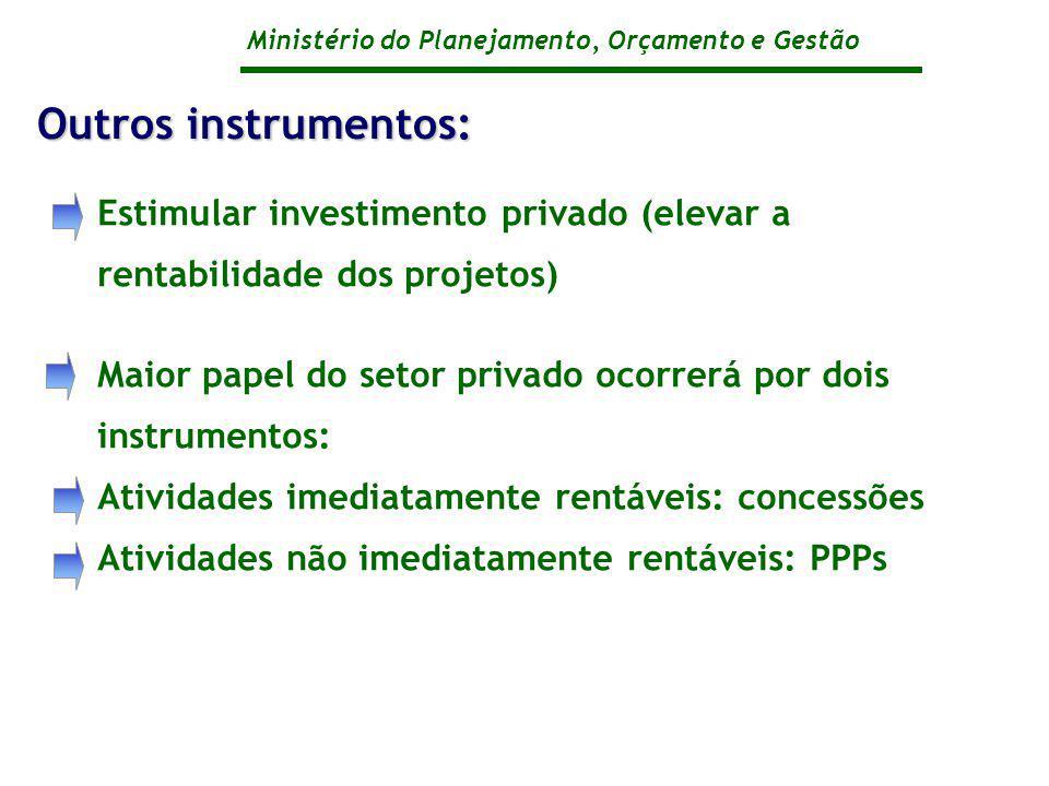 Ministério do Planejamento, Orçamento e Gestão Estimular investimento privado (elevar a rentabilidade dos projetos) Maior papel do setor privado ocorr