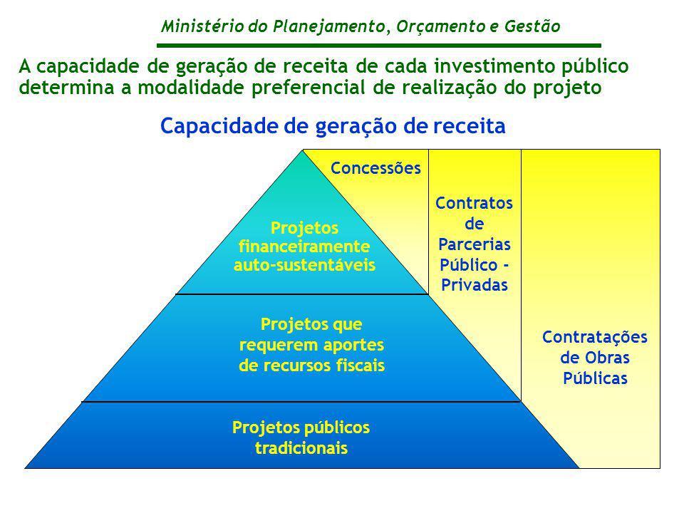 Ministério do Planejamento, Orçamento e Gestão Contratos de Parcerias Público - Privadas A capacidade de geração de receita de cada investimento públi