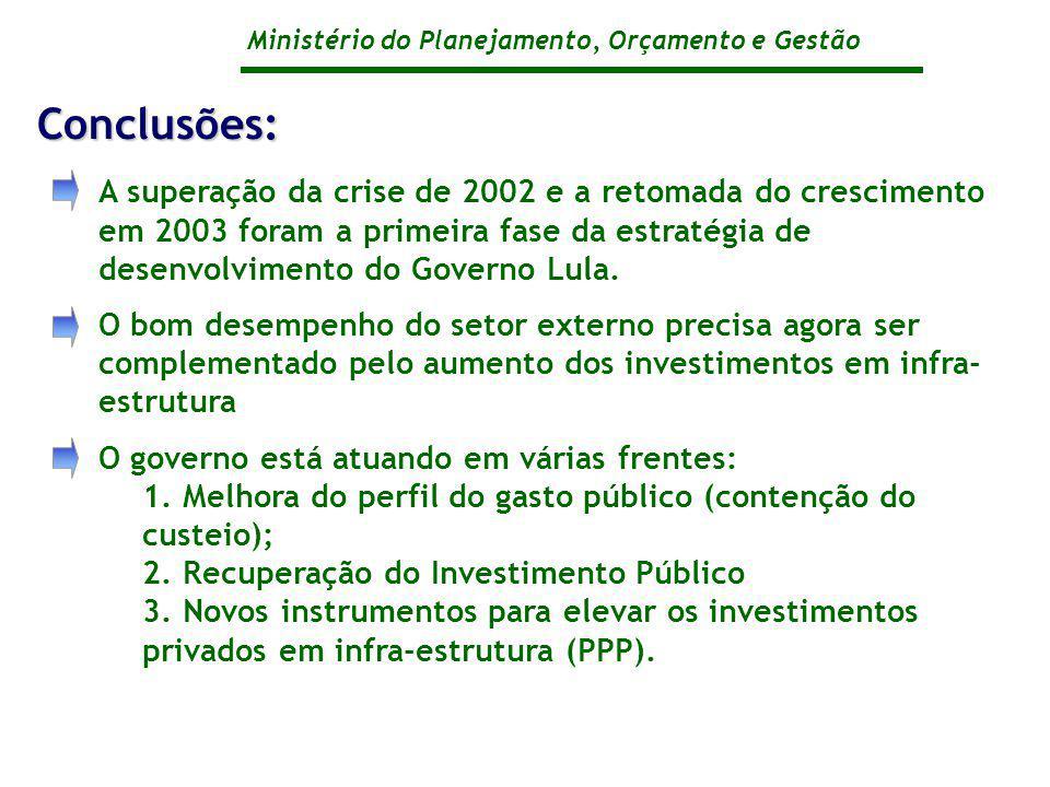 Ministério do Planejamento, Orçamento e Gestão A superação da crise de 2002 e a retomada do crescimento em 2003 foram a primeira fase da estratégia de