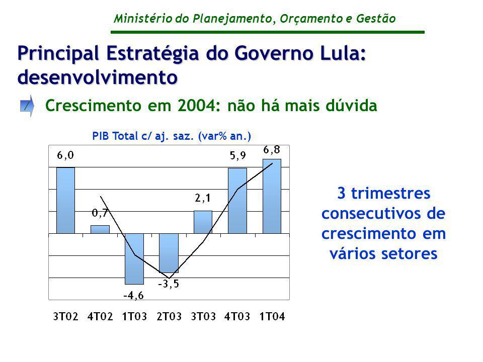 Ministério do Planejamento, Orçamento e Gestão Crescimento em 2004: não há mais dúvida / Principal Estratégia do Governo Lula: desenvolvimento PIB Total c/ aj.