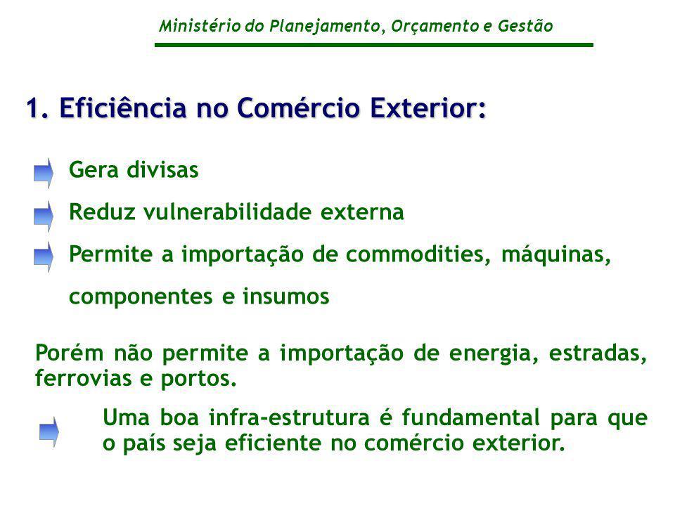 Ministério do Planejamento, Orçamento e Gestão Gera divisas Reduz vulnerabilidade externa Permite a importação de commodities, máquinas, componentes e insumos 1.