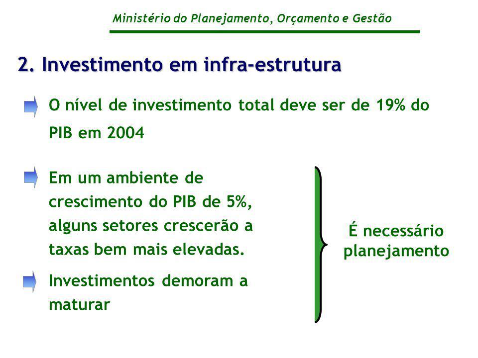 Ministério do Planejamento, Orçamento e Gestão O nível de investimento total deve ser de 19% do PIB em 2004 2. Investimento em infra-estrutura Em um a