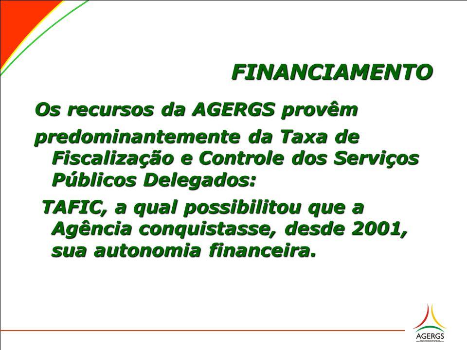 FINANCIAMENTO FINANCIAMENTO Os recursos da AGERGS provêm predominantemente da Taxa de Fiscalização e Controle dos Serviços Públicos Delegados: TAFIC, a qual possibilitou que a Agência conquistasse, desde 2001, sua autonomia financeira.