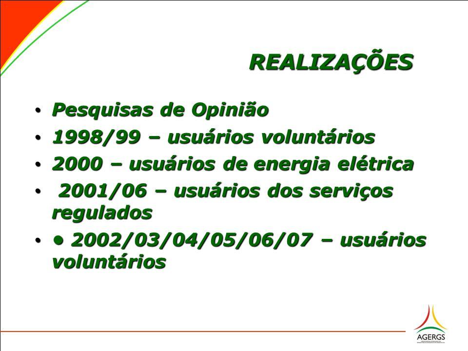 REALIZAÇÕES Pesquisas de Opinião Pesquisas de Opinião 1998/99 – usuários voluntários 1998/99 – usuários voluntários 2000 – usuários de energia elétrica 2000 – usuários de energia elétrica 2001/06 – usuários dos serviços regulados 2001/06 – usuários dos serviços regulados 2002/03/04/05/06/07 – usuários voluntários 2002/03/04/05/06/07 – usuários voluntários