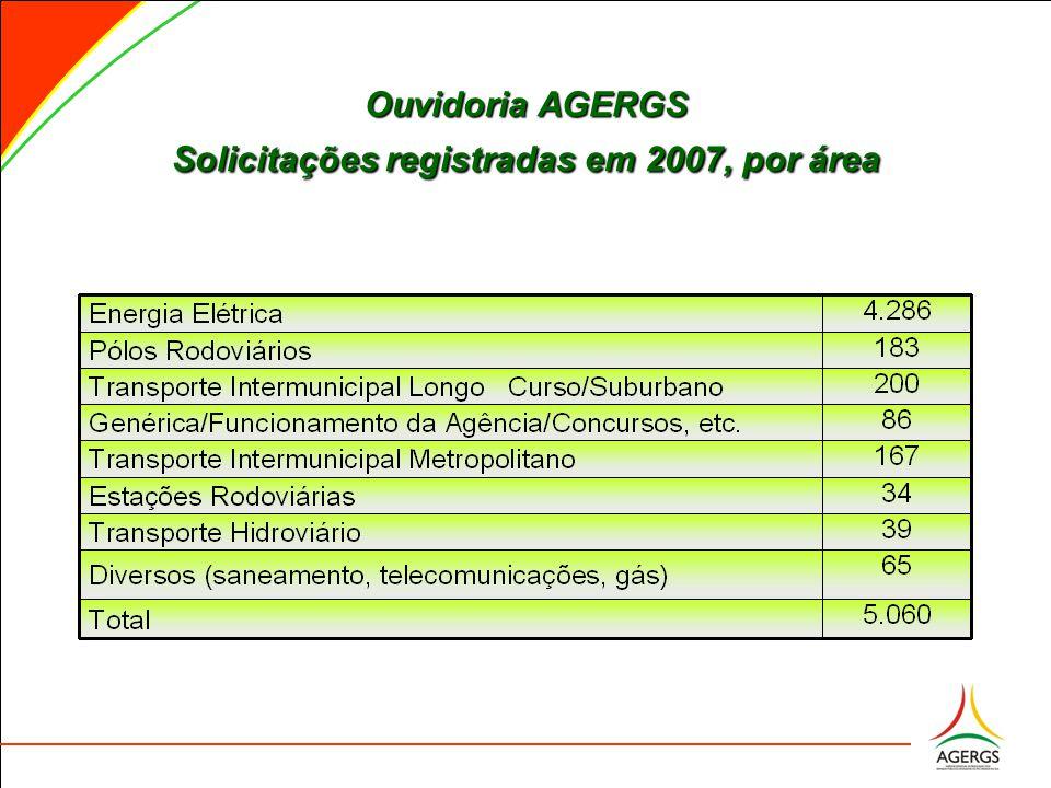 Ouvidoria AGERGS Solicitações registradas em 2007, por área