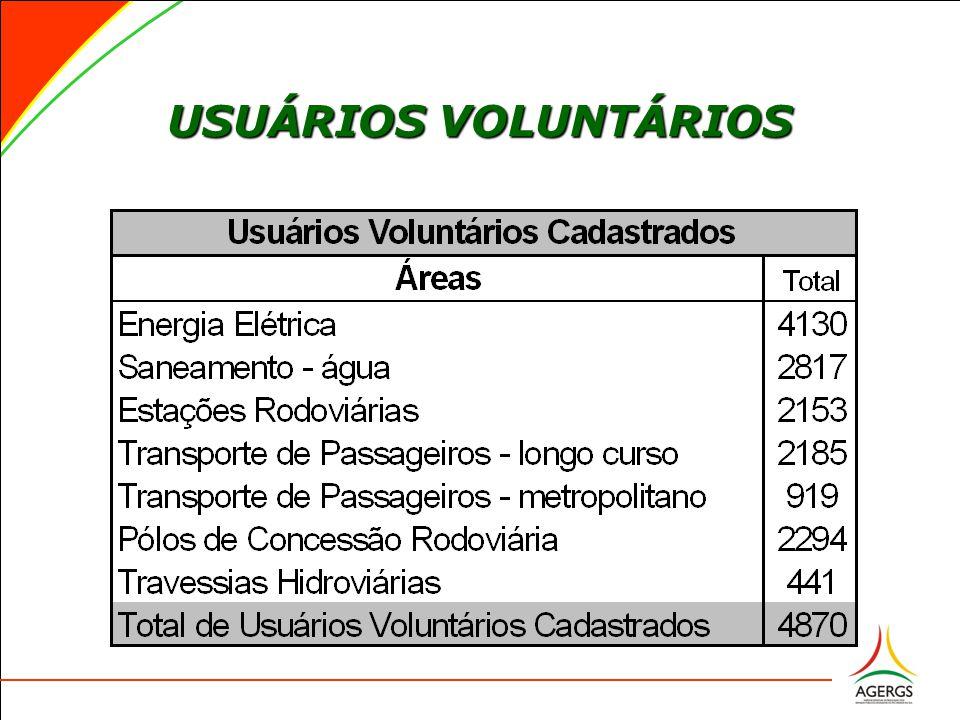 USUÁRIOS VOLUNTÁRIOS