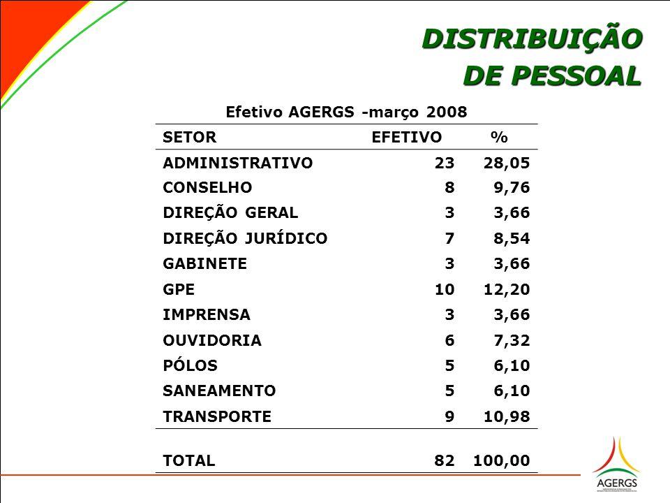 Efetivo AGERGS -março 2008 SETOREFETIVO% ADMINISTRATIVO2328,05 CONSELHO89,76 DIREÇÃO GERAL33,66 DIREÇÃO JURÍDICO78,54 GABINETE33,66 GPE1012,20 IMPRENSA33,66 OUVIDORIA67,32 PÓLOS56,10 SANEAMENTO56,10 TRANSPORTE910,98 TOTAL82100,00 DISTRIBUIÇÃO DE PESSOAL