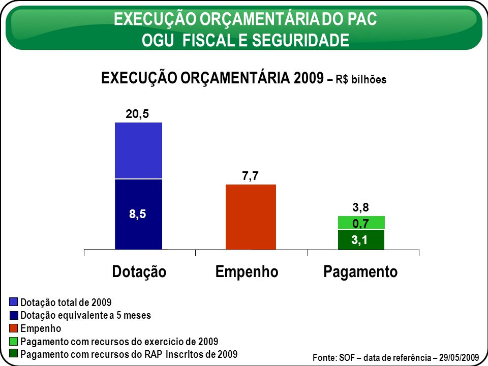 EXECUÇÃO ORÇAMENTÁRIA DO PAC OGU FISCAL E SEGURIDADE Dotação total de 2009 Dotação equivalente a 5 meses Empenho Pagamento com recursos do exercício de 2009 Pagamento com recursos do RAP inscritos de 2009 Fonte: SOF – data de referência – 29/05/2009 EXECUÇÃO ORÇAMENTÁRIA 2009 – R$ bilhões DotaçãoEmpenhoPagamento 20,5 7,7 3,1 3,8 0,7 8,5