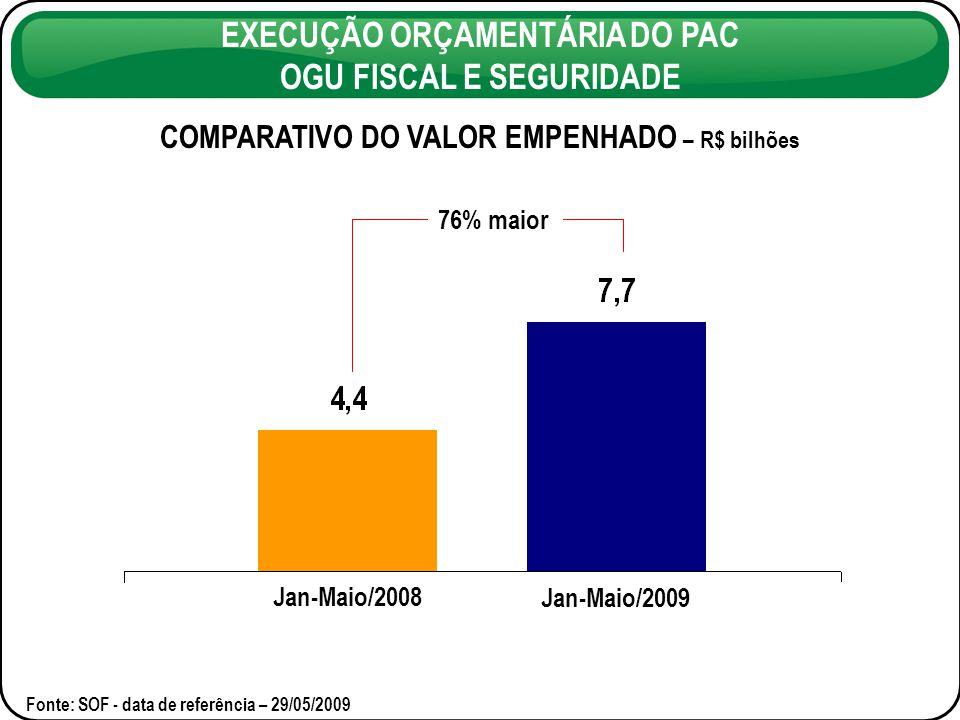 EMPENHO ACUMULADO 2007-2009 – R$ bilhões EXECUÇÃO ORÇAMENTÁRIA DO PAC OGU FISCAL E SEGURIDADE 2 vezes maior Fonte: SOF – data de referência – 29/05/2009