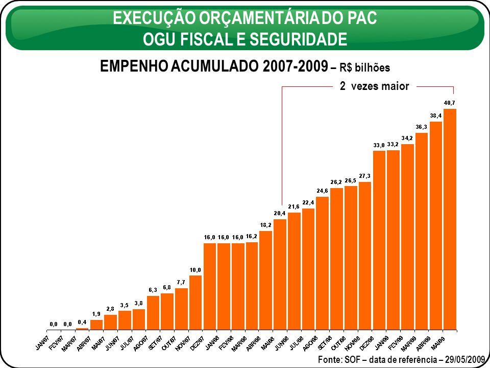 EXECUÇÃO ORÇAMENTÁRIA DO PAC OGU FISCAL E SEGURIDADE Fonte: SOF - data de referência – 29/05/2009 * RAP + Exercício COMPARATIVO DO VALOR PAGO* – R$ bilhões 20% maior Jan-Maio/2008 Jan-Maio/2009