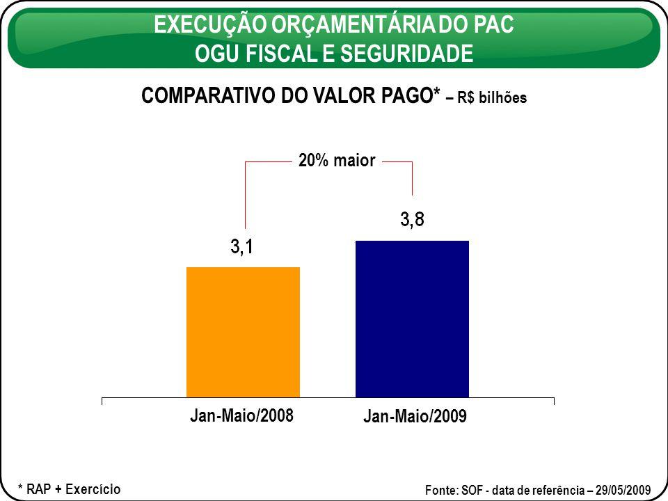 EXECUÇÃO ORÇAMENTÁRIA DO PAC OGU FISCAL E SEGURIDADE PAGAMENTO ACUMULADO 2007-2009 – R$ bilhões Fonte: SOF – data de referência – 29/05/2009 2,1 vezes maior