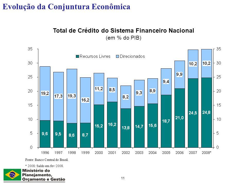 11 Total de Crédito do Sistema Financeiro Nacional (em % do PIB) Evolução da Conjuntura Econômica Fonte: Banco Central do Brasil.