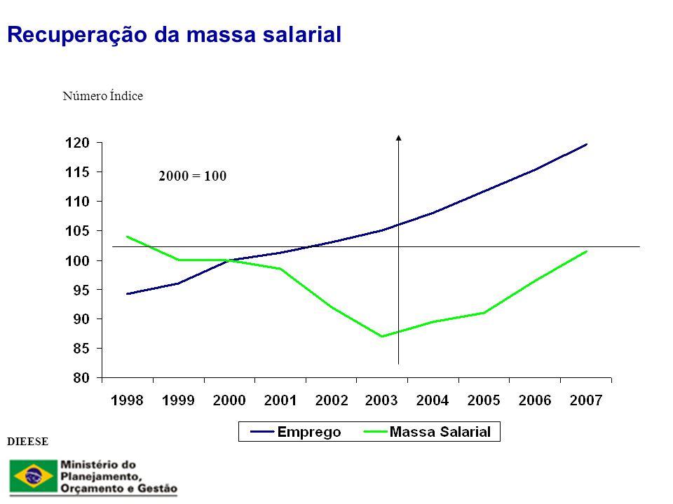 Recuperação da massa salarial 2000 = 100 Número Índice DIEESE