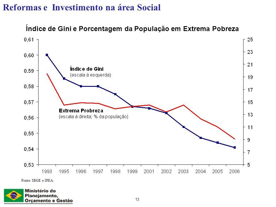 Índice de Gini e Porcentagem da População em Extrema Pobreza Reformas e Investimento na área Social 13 Fonte: IBGE e IPEA.
