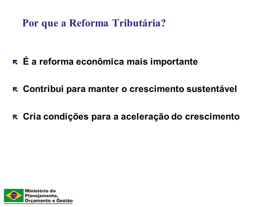 É a reforma econômica mais importante Contribui para manter o crescimento sustentável Cria condições para a aceleração do crescimento Por que a Reforma Tributária?