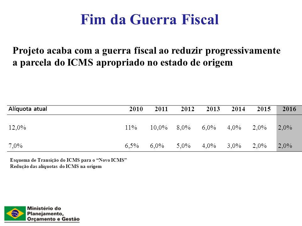 Fim da Guerra Fiscal Esquema de Transição do ICMS para o Novo ICMS Redução das alíquotas do ICMS na origem Alíquota atual 2010201120122013201420152016 12,0%11%10,0%8,0%6,0%4,0%2,0% 7,0%6,5%6,0%5,0%4,0%3,0%2,0% Projeto acaba com a guerra fiscal ao reduzir progressivamente a parcela do ICMS apropriado no estado de origem