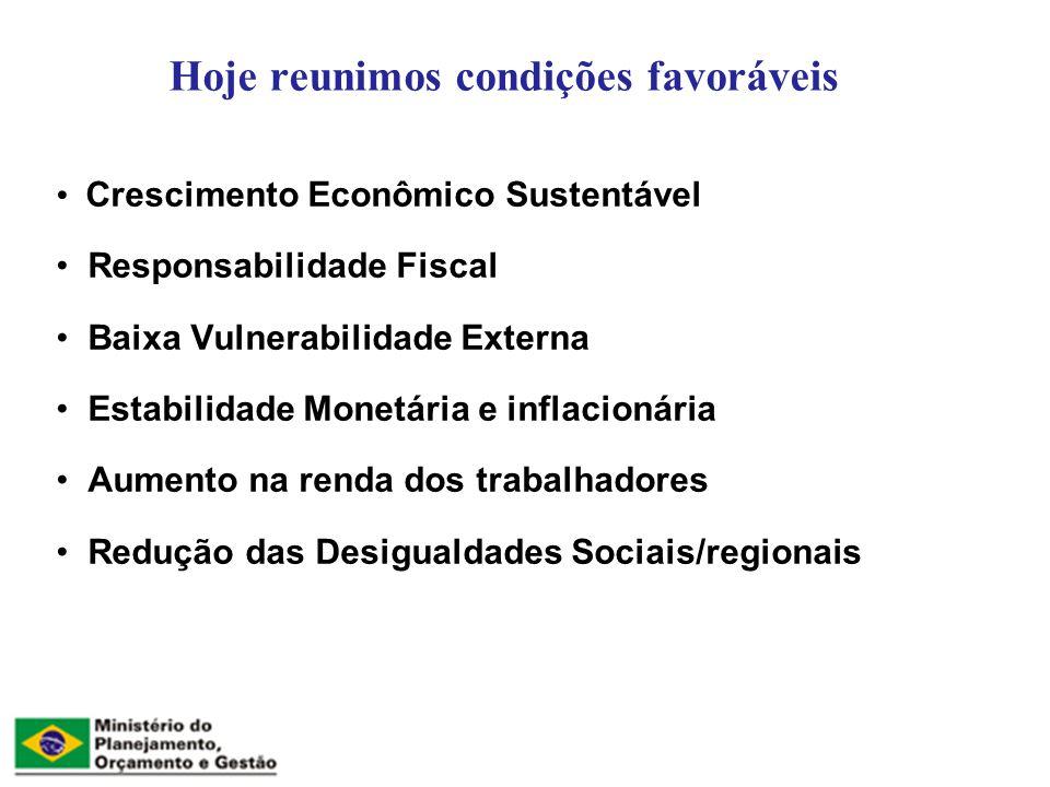 Hoje reunimos condições favoráveis Crescimento Econômico Sustentável Responsabilidade Fiscal Baixa Vulnerabilidade Externa Estabilidade Monetária e inflacionária Aumento na renda dos trabalhadores Redução das Desigualdades Sociais/regionais