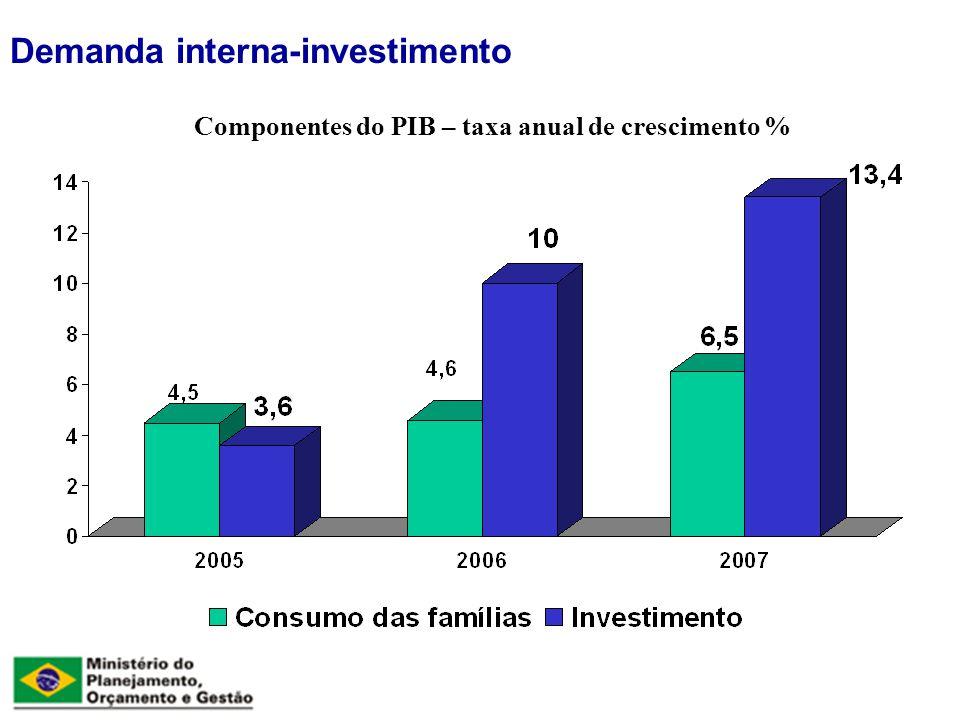 Componentes do PIB – taxa anual de crescimento % Demanda interna-investimento