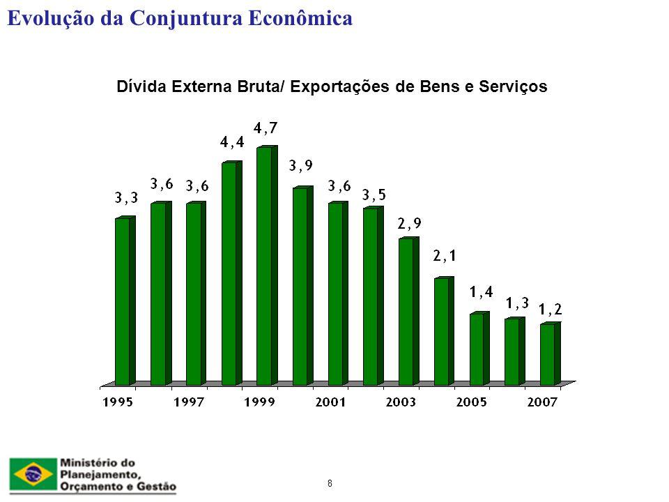 8 Dívida Externa Bruta/ Exportações de Bens e Serviços Evolução da Conjuntura Econômica