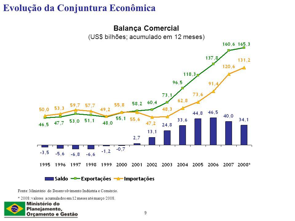 9 Balança Comercial (US$ bilhões; acumulado em 12 meses) Evolução da Conjuntura Econômica Fonte: Ministério do Desenvolvimento Indústria e Comércio.