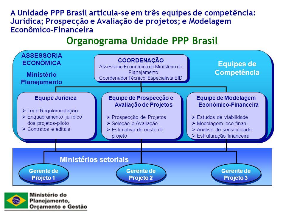 Organograma Unidade PPP Brasil A Unidade PPP Brasil articula-se em três equipes de competência: Jurídica; Prospecção e Avaliação de projetos; e Modela