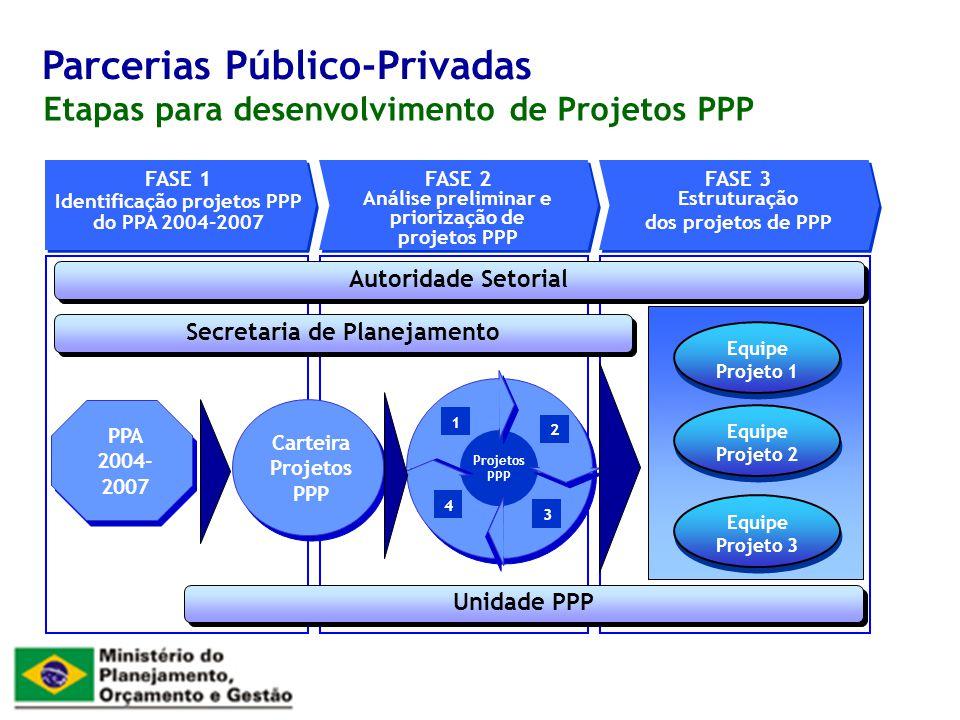 Etapas para desenvolvimento de Projetos PPP Parcerias Público-Privadas Carteira Projetos PPP FASE 1 Identificação projetos PPP do PPA 2004-2007 FASE 1