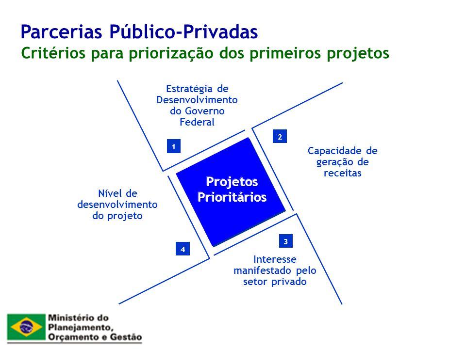 Critérios para priorização dos primeiros projetos Parcerias Público-Privadas 1 2 3 4 Estratégia de Desenvolvimento do Governo Federal Nível de desenvo