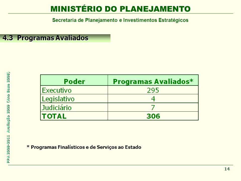 MINISTÉRIO DO PLANEJAMENTO Secretaria de Planejamento e Investimentos Estratégicos PPA 2008-2011 Avaliação 2009 (Ano Base 2008) * Programas Finalístic