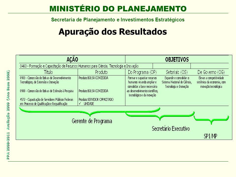 MINISTÉRIO DO PLANEJAMENTO Secretaria de Planejamento e Investimentos Estratégicos PPA 2008-2011 Avaliação 2009 (Ano Base 2008) Apuração dos Resultado