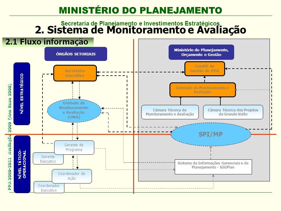 MINISTÉRIO DO PLANEJAMENTO Secretaria de Planejamento e Investimentos Estratégicos PPA 2008-2011 Avaliação 2009 (Ano Base 2008) 3.9 Funcionalidades do Módulo de Avaliação