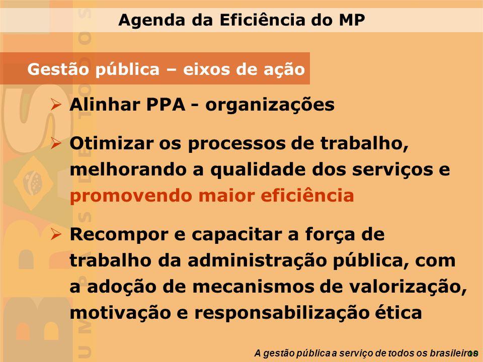 10 A gestão pública a serviço de todos os brasileiros Gestão pública – eixos de ação Alinhar PPA - organizações Otimizar os processos de trabalho, mel