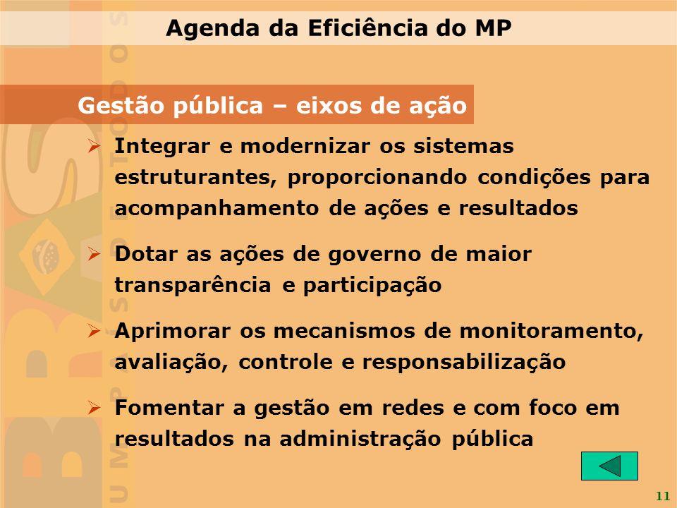 11 Gestão pública – eixos de ação Integrar e modernizar os sistemas estruturantes, proporcionando condições para acompanhamento de ações e resultados