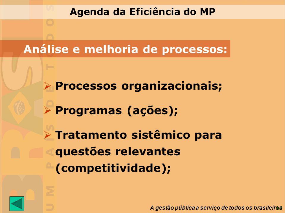 14 A gestão pública a serviço de todos os brasileiros Agenda da Eficiência do MP Processos organizacionais; Programas (ações); Tratamento sistêmico pa