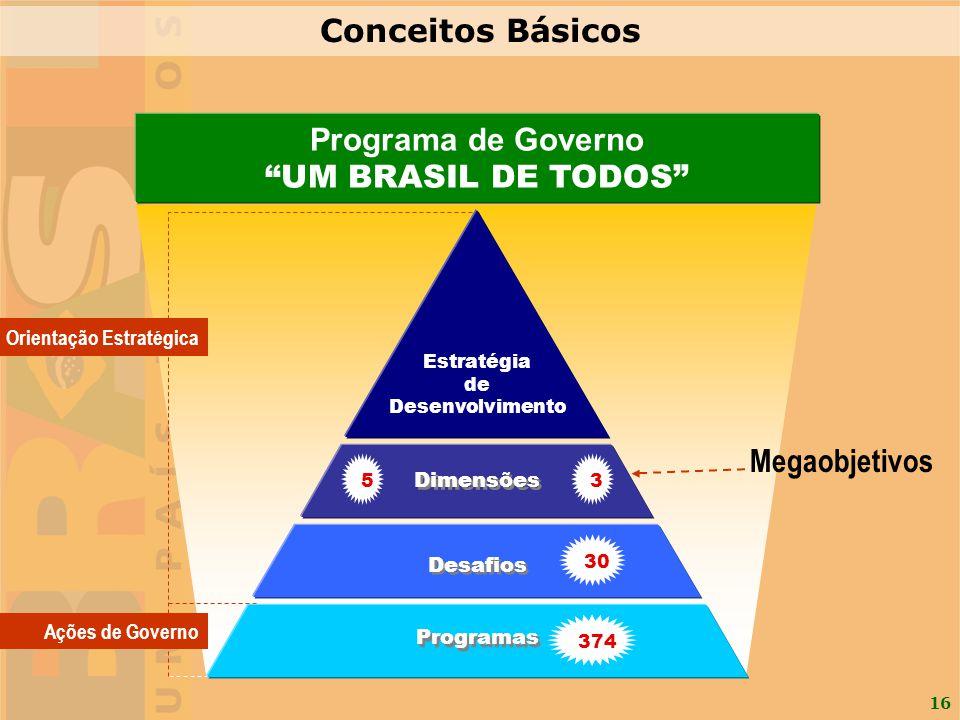 16 Orientação Estratégica Ações de Governo Programa de Governo UM BRASIL DE TODOS Desafios Programas Estratégia de Desenvolvimento Dimensões 3 30 374