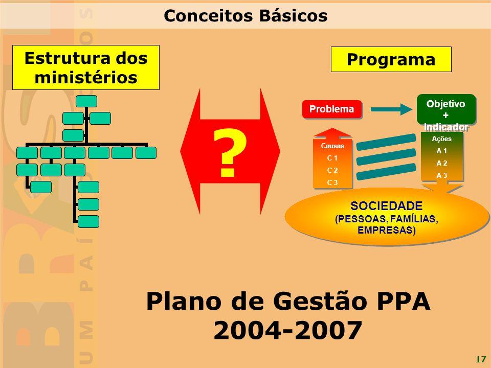 17 Programa Ações A 1 A 2 A 3 Ações A 1 A 2 A 3 Problema Causas C 1 C 2 C 3 Causas C 1 C 2 C 3 SOCIEDADE (PESSOAS, FAMÍLIAS, EMPRESAS) SOCIEDADE (PESS