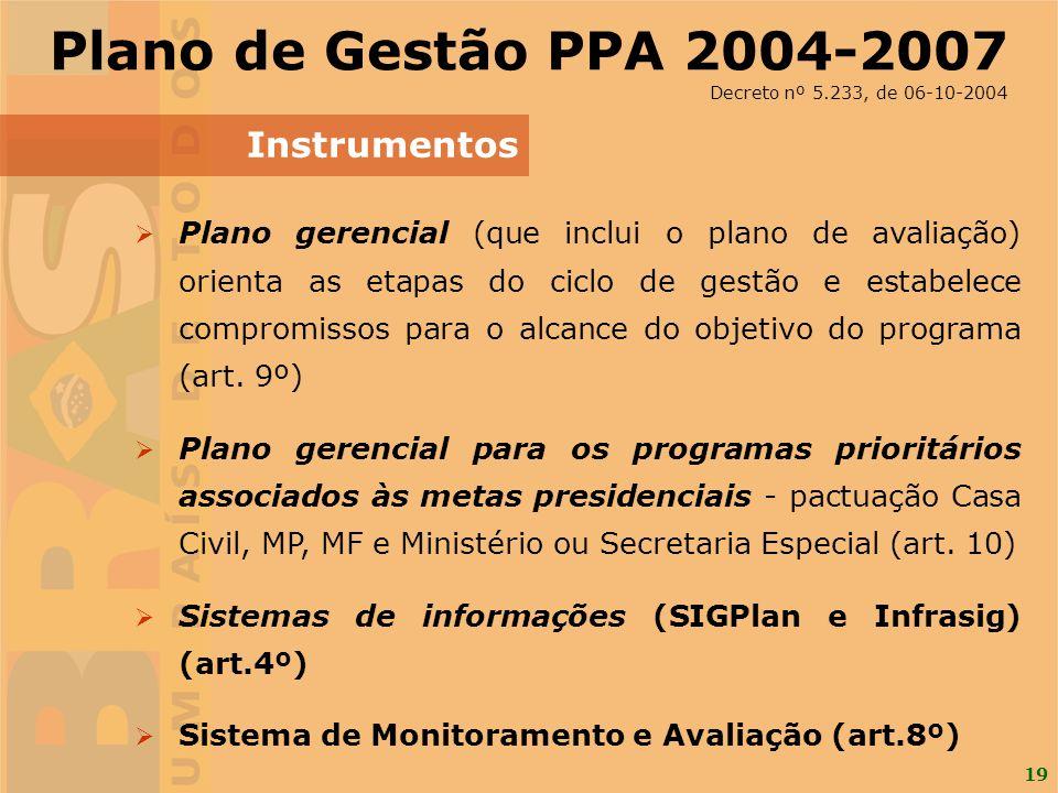 19 Plano gerencial (que inclui o plano de avaliação) orienta as etapas do ciclo de gestão e estabelece compromissos para o alcance do objetivo do prog