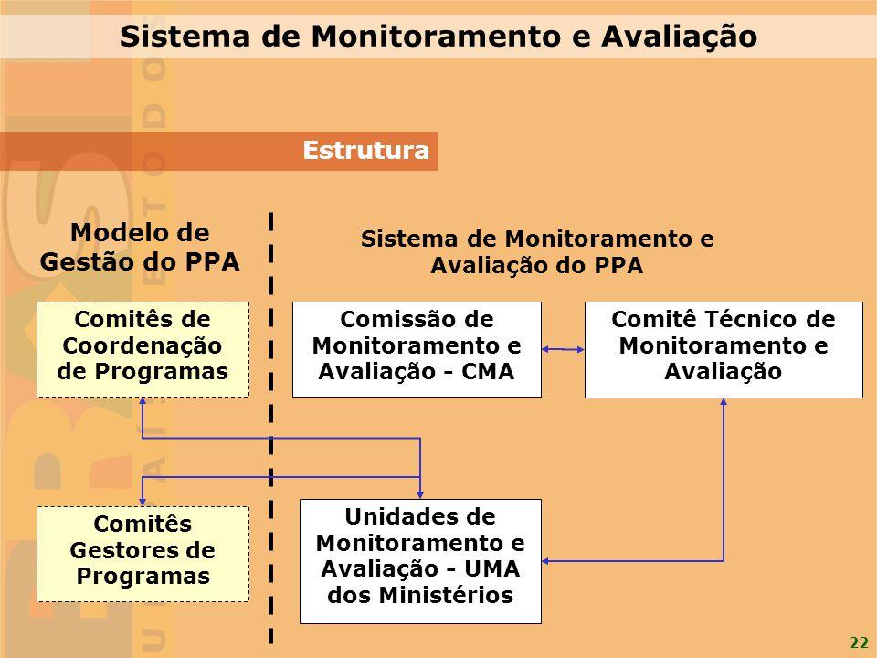22 Estrutura Comissão de Monitoramento e Avaliação - CMA Comitês de Coordenação de Programas Comitês Gestores de Programas Unidades de Monitoramento e