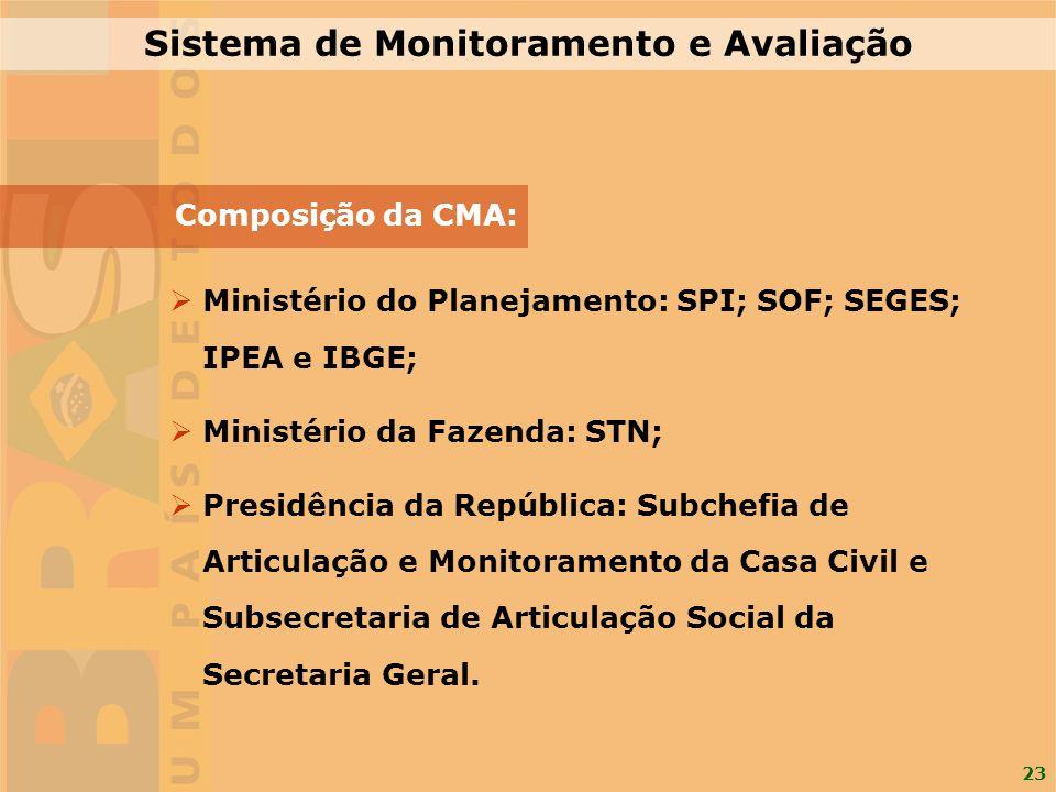 23 Sistema de Monitoramento e Avaliação Composição da CMA: Ministério do Planejamento: SPI; SOF; SEGES; IPEA e IBGE; Ministério da Fazenda: STN; Presi