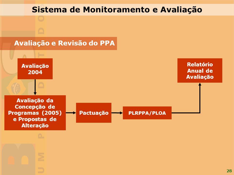 28 PLRPPA/PLOA Avaliação da Concepção de Programas (2005) e Propostas de Alteração Avaliação 2004 Pactuação Relatório Anual de Avaliação Sistema de Mo