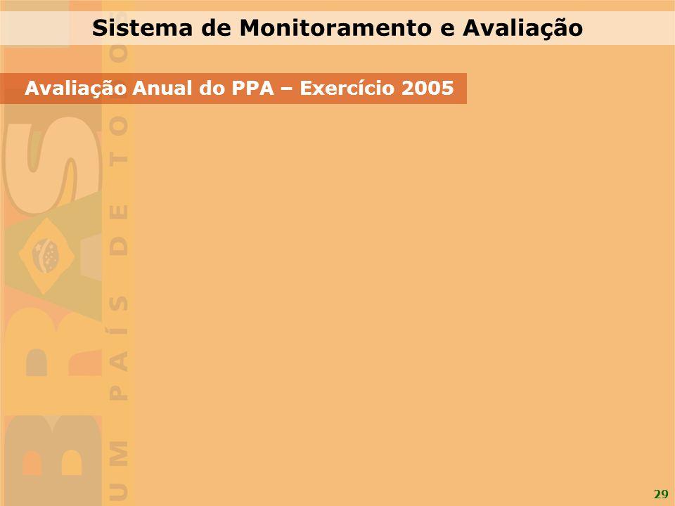 29 Avaliação Anual do PPA – Exercício 2005 Sistema de Monitoramento e Avaliação
