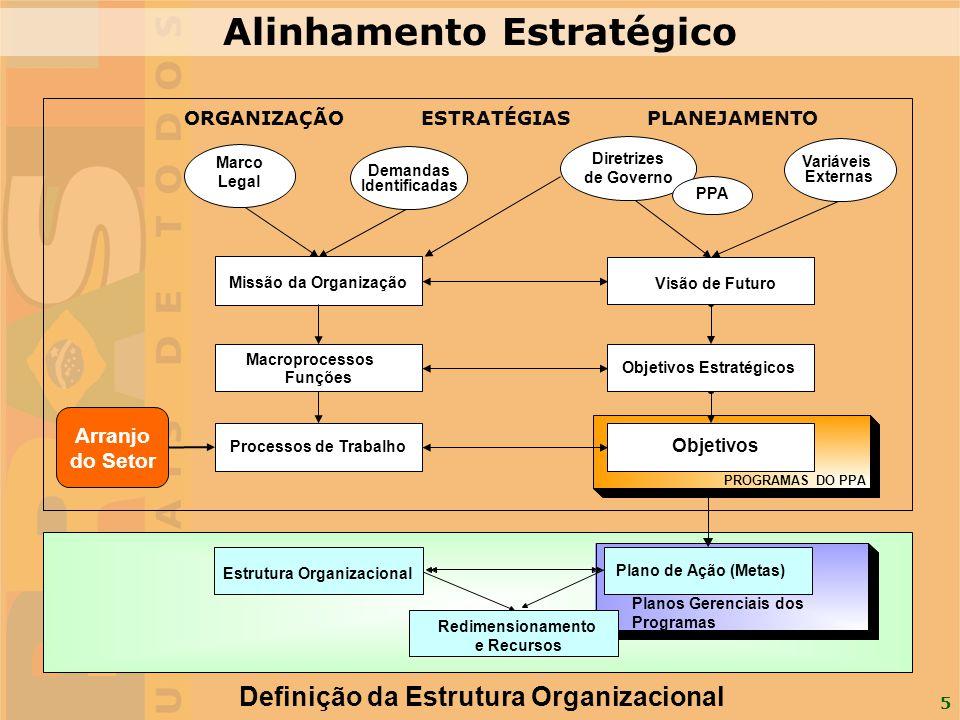 5 Planos Gerenciais dos Programas Plano de Ação (Metas) Estrutura Organizacional Redimensionamento e Recursos Definição da Estrutura Organizacional PR