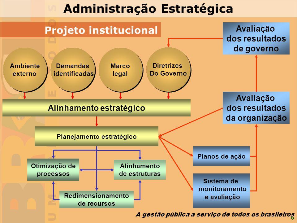 6 Projeto institucional Demandas identificadas Demandas identificadas Marco legal Marco legal Diretrizes Do Governo Diretrizes Do Governo Planos de aç