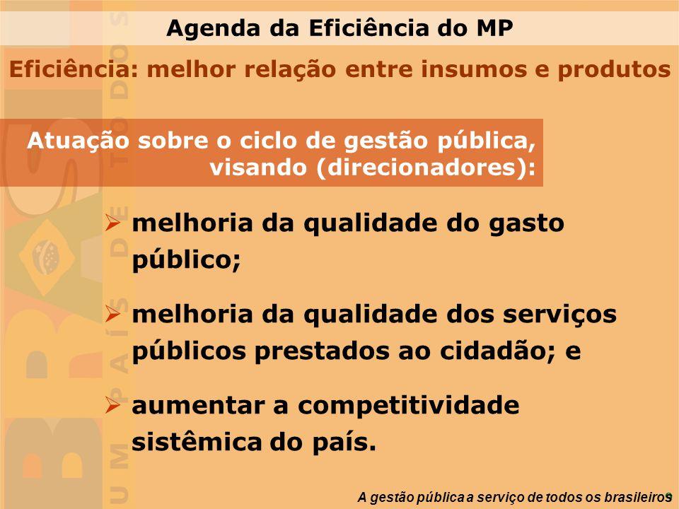 9 melhoria da qualidade do gasto público; melhoria da qualidade dos serviços públicos prestados ao cidadão; e aumentar a competitividade sistêmica do
