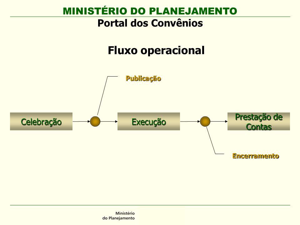 MINISTÉRIO DO PLANEJAMENTO Portal dos Convênios Celebração CelebraçãoExecução Prestação de Contas Encerramento Publicação Fluxo operacional